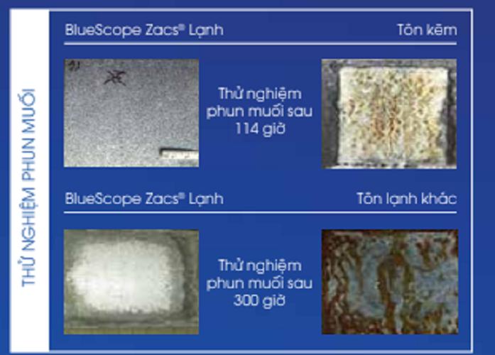 Thí nghiệm kiểm tra khả năng chống ăn mòn của BlueScope Zacs Lạnh với tôn kẽm và tôn lạnh