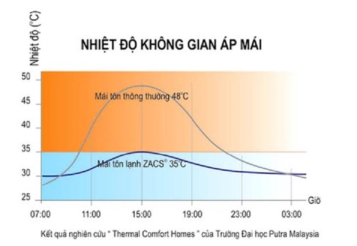 tác dụng giảm nhiệt của tôn bền màu