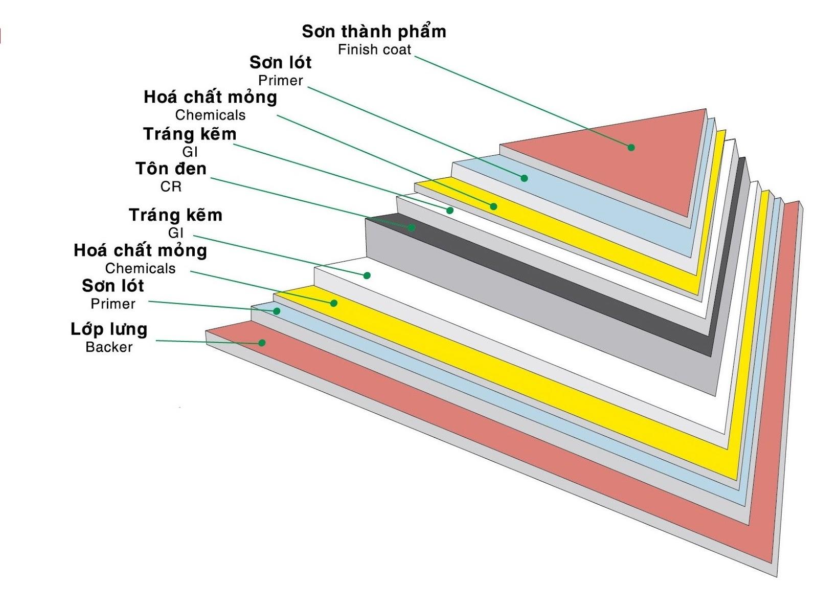 cau tao ton ma mau Có nên sử dụng tôn mạ màu làm tôn lợp mái cho nhà của bạn